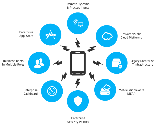 mobile device management mdm infrastructure and Mobile device management (mdm) simplifies the deployment, security, monitoring, management and support of smartphones and tablets through cloud-based or on-site solutions.